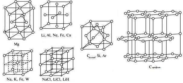 Кристаллическая решетка некоторых веществ